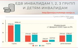 Минимальная пенсия по инвалидности в МВД в 2020 2020 2020 годах