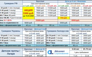 Стоимость оформления визы в Болгарию