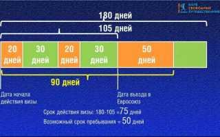 Визовый калькулятор пребывания в Шенгене