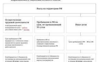 Работа в России для граждан Казахстана